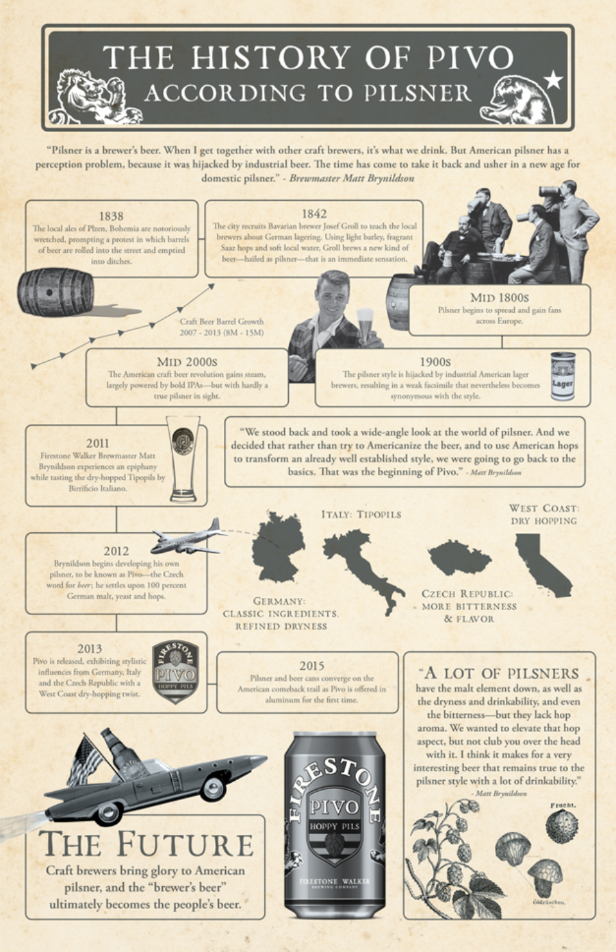 firestone-walker-a-history-of-pilsner-beer
